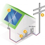 Solar Tax Incentives